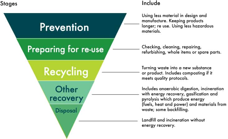 Waste Hierarchy - different stages described in more detail.